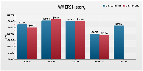 Waste Management, Inc. EPS Historical Results vs Estimates