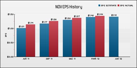 National Oilwell Varco, Inc. EPS Historical Results vs Estimates