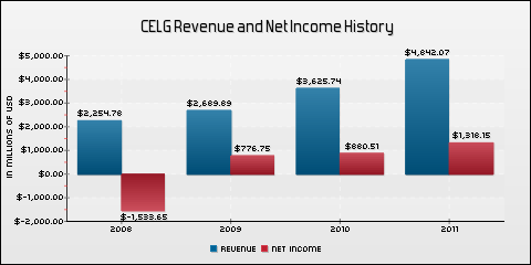 Celgene Corporation Revenue and Net Income History