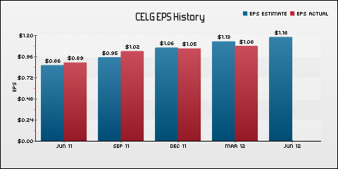 Celgene Corporation EPS Historical Results vs Estimates