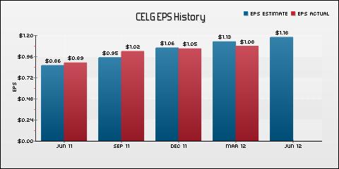 Celgene Corporation EPS Historical Results vs Estimates