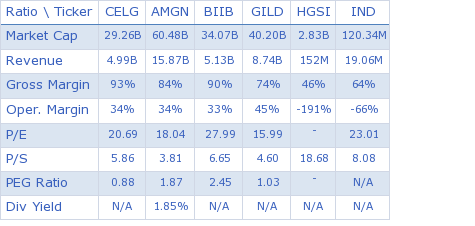 Celgene Corporation key ratio comparison with direct competitors