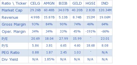 Celgene Corporation key ratio comparison with direct competitors