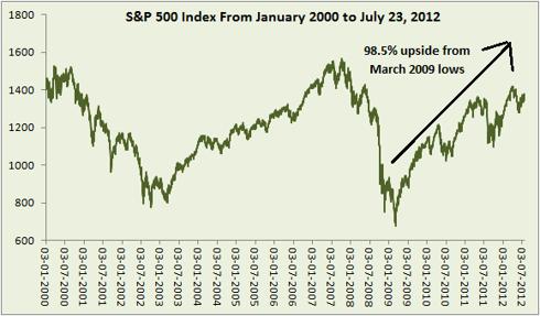 S&P 500 ten year chart