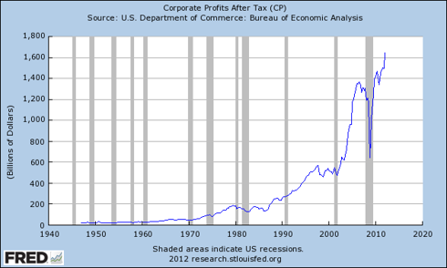 US Corporate profit after tax