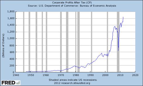 US Corporate profit after tax