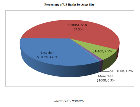 Community Banks Percentage of Assets