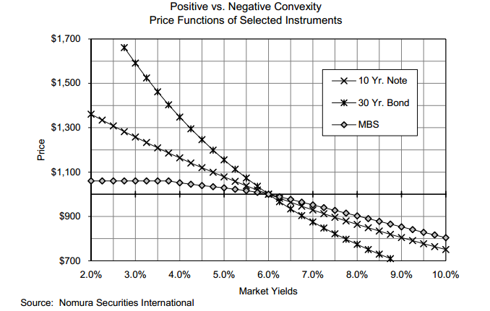 Chart 2: Nomura Bond Price VS. Yield