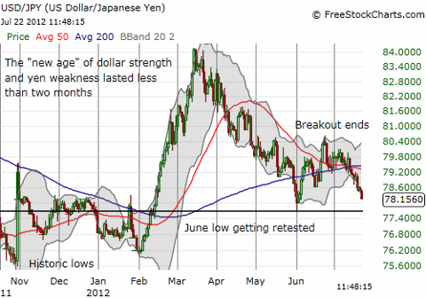 If the U.S. dollar breaks recent lows versus the yen, it could quickly retest historic lows without intervention