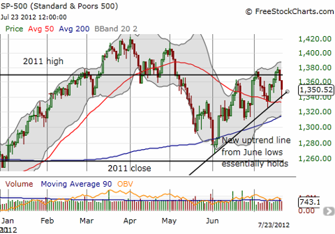 The S&P 500 bounces after approaching its 50DMA. Uptrend from June lows holds.