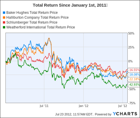 BHI Total Return Price Chart