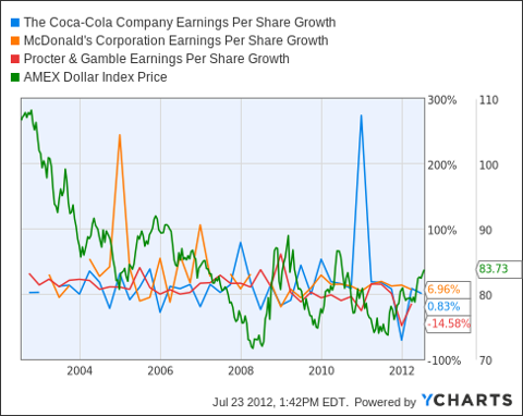 KO Earnings Per Share Growth Chart