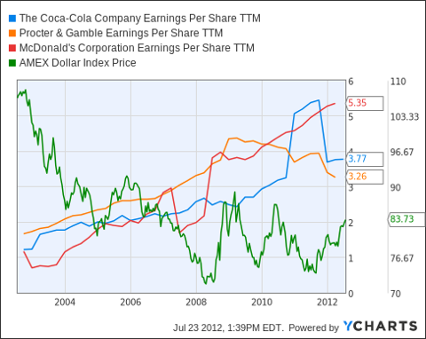 KO Earnings Per Share TTM Chart