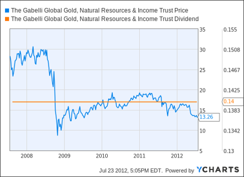Gamco Global Gold Natural Resources Income Trust By Gabelli