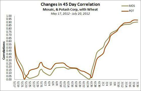 Mosaic & Potash Correlation with wheat prices