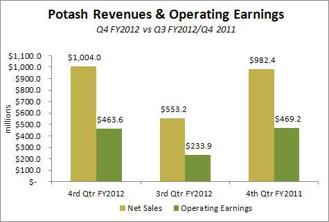 Mosaic Co Revenues and Operating Earnings Q4 2012
