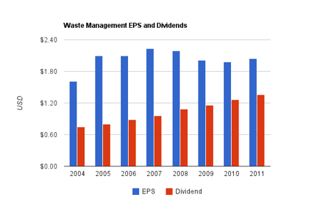 Waste Management Dividend Chart