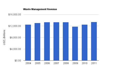 Waste Management Revenue Chart