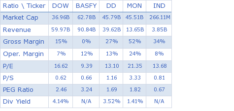 The Dow Chemical Company key ratio comparison with direct competitors