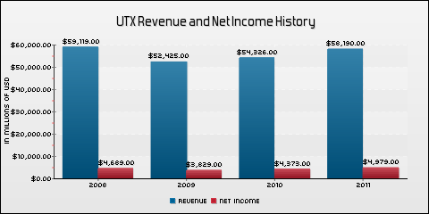 United Technologies Corp. Revenue and Net Income History
