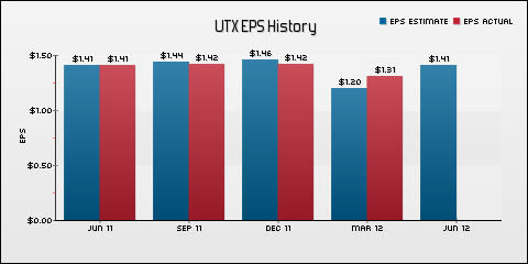United Technologies Corp. EPS Historical Results vs Estimates