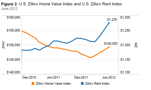 Zillow Renting and Buying Costs Inflating