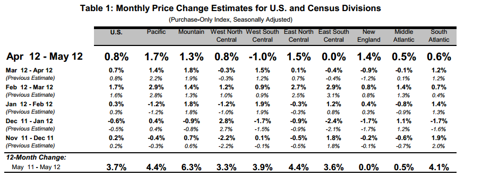FHFA HOUSING PRICE CHANGES MAY 2012