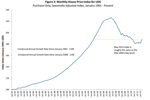 FHFA HOUSING PRICE INDEX MAY 2012