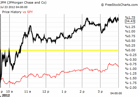 JPMorgan Chase & Co (thick black line) versus the S&P 500 (thin red line) intraday, July 23, 2012