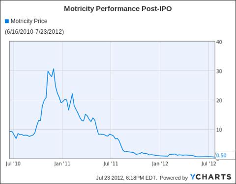 MOTR Chart