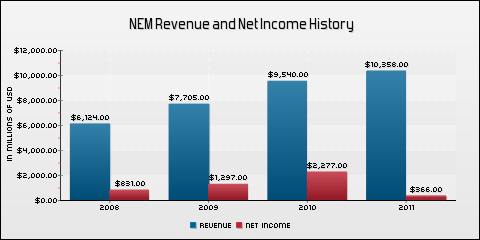 Newmont Mining Corp. Revenue and Net Income History