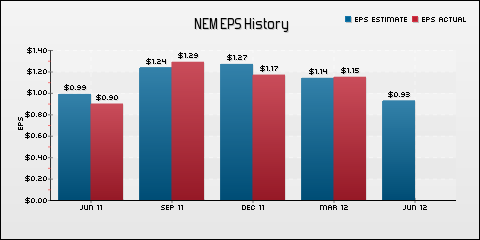 Newmont Mining Corp. EPS Historical Results vs Estimates
