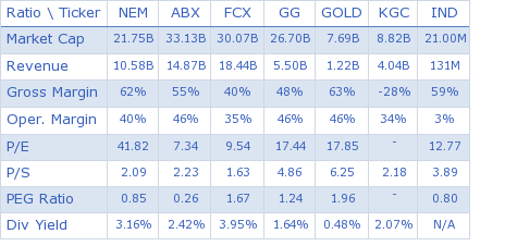 Newmont Mining Corp. key ratio comparison with direct competitors