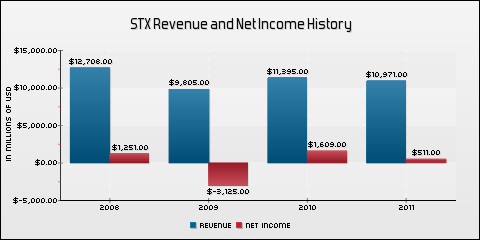 Seagate Technology PLC Revenue and Net Income History