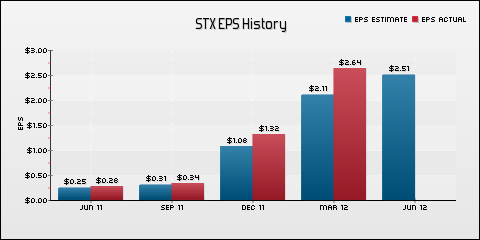 Seagate Technology PLC EPS Historical Results vs Estimates