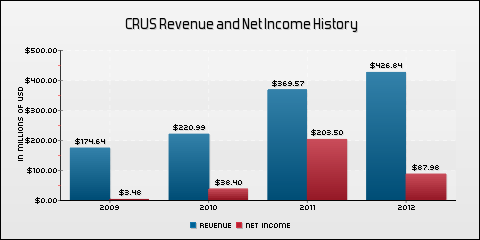 Cirrus Logic Inc. Revenue and Net Income History