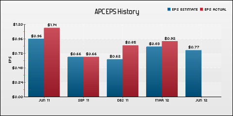 Anadarko Petroleum Corporation EPS Historical Results vs Estimates