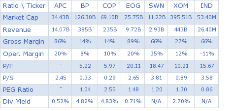 Anadarko Petroleum Corporation key ratio comparison with direct competitors