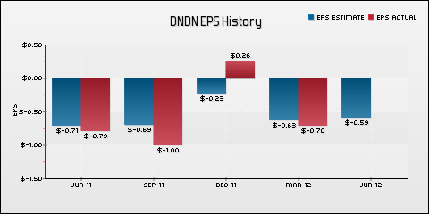 Dendreon Corp. EPS Historical Results vs Estimates