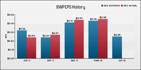 Boardwalk Pipeline Partners, LP EPS Historical Results vs Estimates