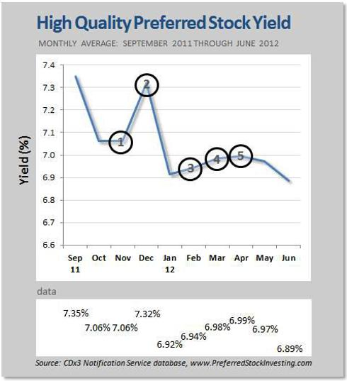 High Quality Preferred Stock Yield, 2012