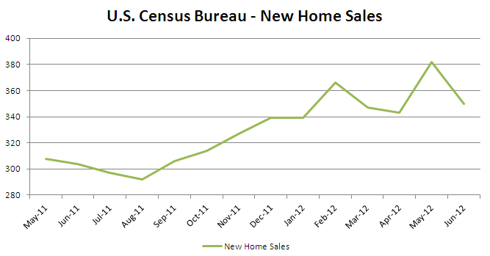 Census Bureau New Home Sales June 2012