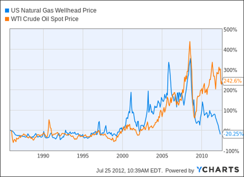 US Natural Gas Wellhead Price Chart