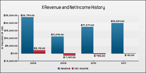 United States Steel Corp. Revenue and Net Income History