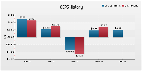 United States Steel Corp. EPS Historical Results vs Estimates