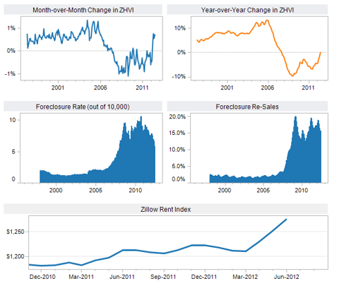 Zillow charts 2012 June