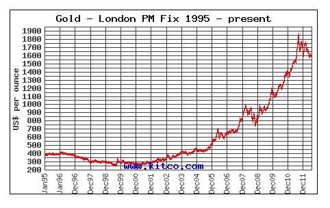Gold 1985-2012
