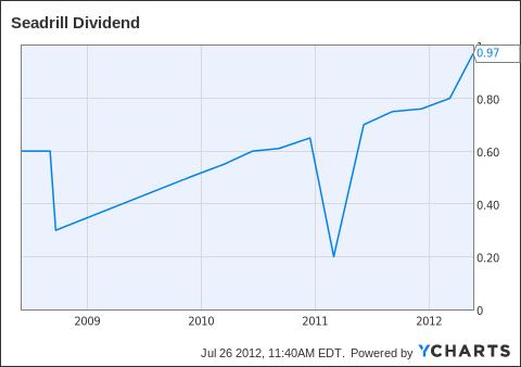 SDRL Dividend Chart
