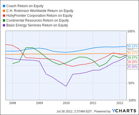COH Return on Equity Chart