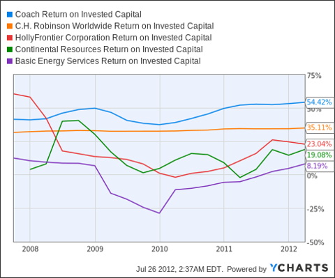 COH Return on Invested Capital Chart